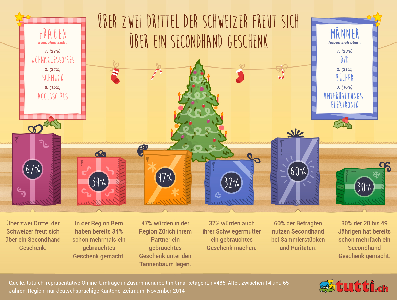 Über zwei Drittel der Schweizer freuen sich über ein Secondhand Geschenk